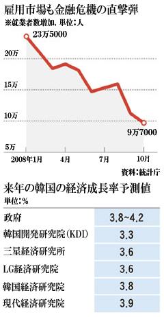 金融 危機 韓国