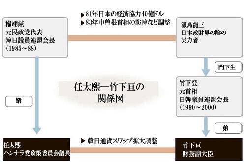 韓日通貨スワップ…任太熙議長と竹下亘副大臣の縁(2) | Joongang ...