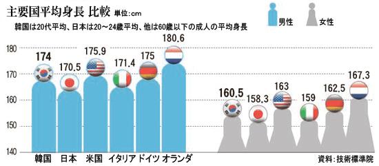 身長 韓国 人 男性 平均