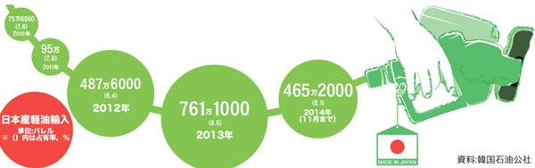 日本産軽油の輸入量の変遷。(資料=韓国石油公社)