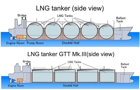 LNG船の貨物倉(貯蔵タンク)はモス型(上)とメンブレン型に分かれる。メンブレン型は積載空間の効率性が高く、船舶運航時に視野が確保され、大型LNG船全体の955%を占める。