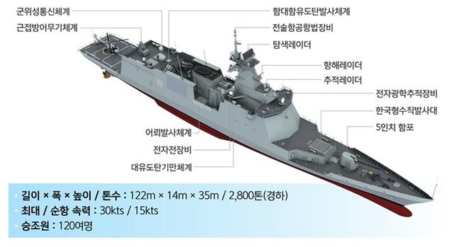 新型護衛艦「慶南」の形状および基本諸元 (写真=防衛事業庁提供)