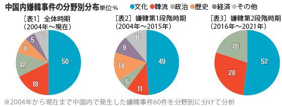 中国内嫌韓事件の分野別分布